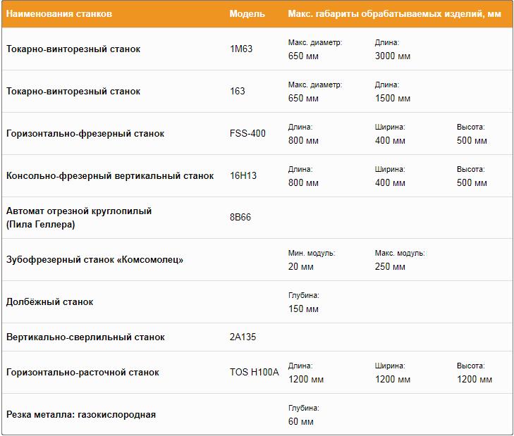 Компания «Петромаш Сервис» представляет производственные мощности для изготовления валов и комплектующих